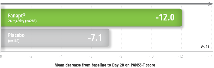 Fanapt Efficacy PANSS Data Graph