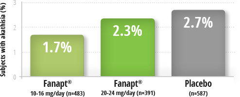 Fanapt rates of akathisia data