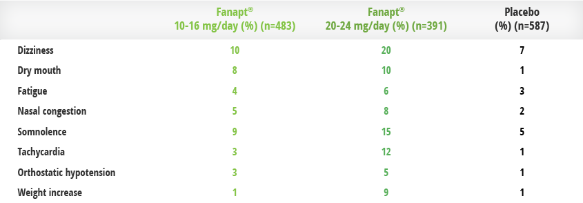 Fanapt Table of Common Adverse Events